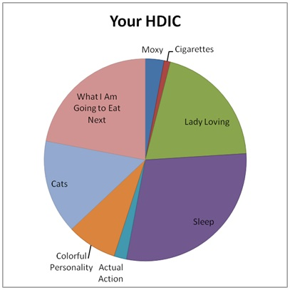 Your HDIC